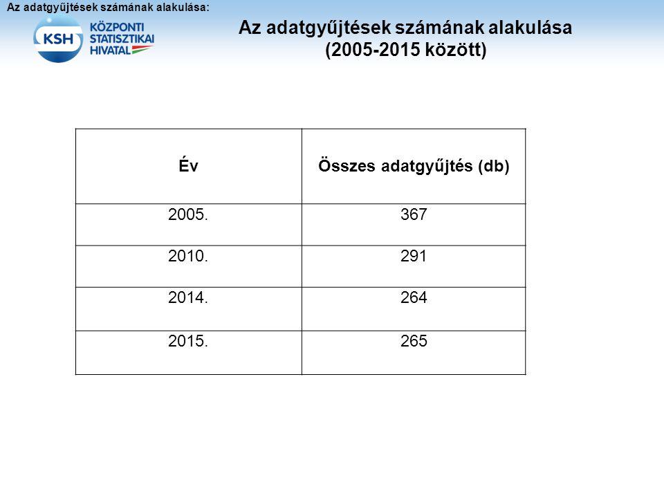 Az adatgyűjtések számának alakulása (2005-2015 között) Év Összes adatgyűjtés (db) 2005.367 2010.291 2014.264 2015.265 Az adatgyűjtések számának alakul