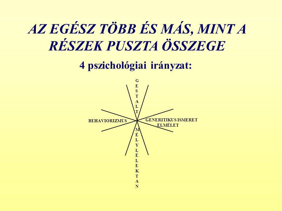 AZ EGÉSZ TÖBB ÉS MÁS, MINT A RÉSZEK PUSZTA ÖSSZEGE 4 pszichológiai irányzat: GESTALTGESTALT GENERITIKUS ISMERET ELMÉLET MÉLYLÉLEKTANMÉLYLÉLEKTAN BEHAV