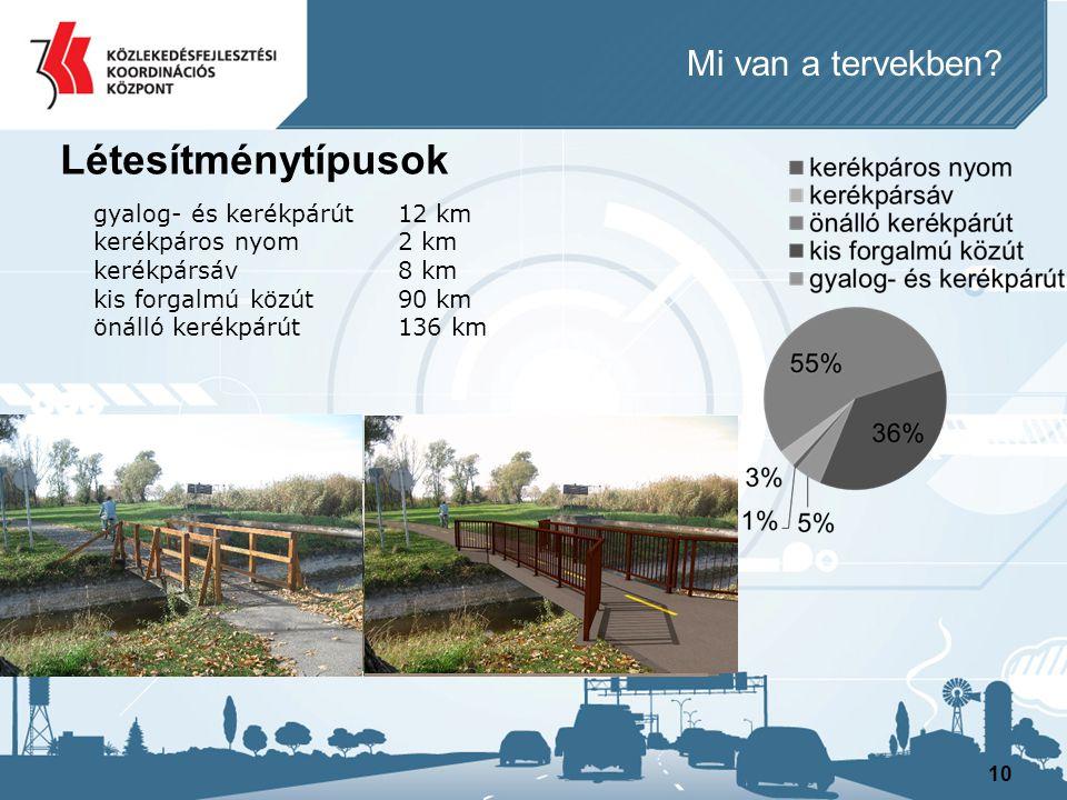 10 Létesítménytípusok gyalog- és kerékpárút12 km kerékpáros nyom2 km kerékpársáv8 km kis forgalmú közút90 km önálló kerékpárút136 km Mi van a tervekbe