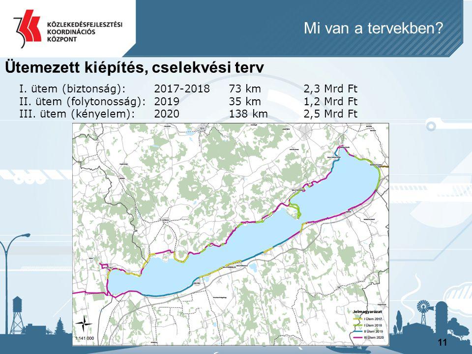 11 Ütemezett kiépítés, cselekvési terv I. ütem (biztonság):2017-201873 km2,3 Mrd Ft II. ütem (folytonosság):2019 35 km1,2 Mrd Ft III. ütem (kényelem):
