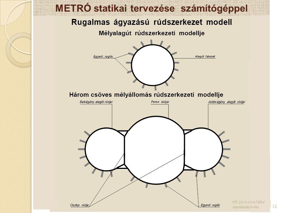 METRÓ statikai tervezése számítógéppel Rugalmas ágyazású rúdszerkezet modell Mélyalagút rúdszerkezeti modellje 12 Három csöves mélyállomás rúdszerkeze