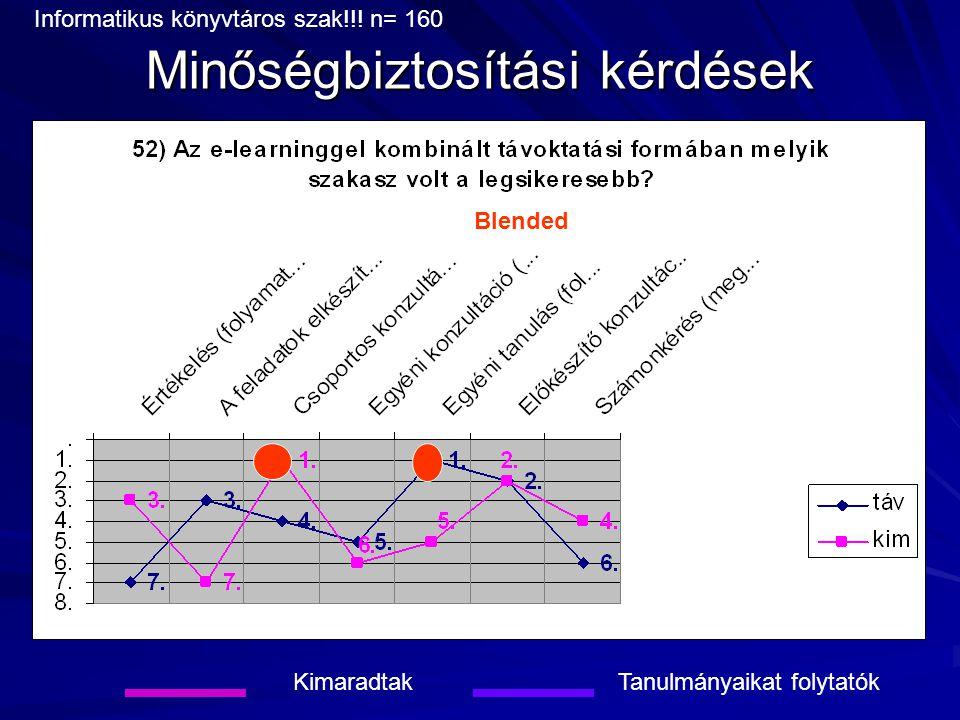 Minőségbiztosítási kérdések KimaradtakTanulmányaikat folytatók Blended Informatikus könyvtáros szak!!! n= 160