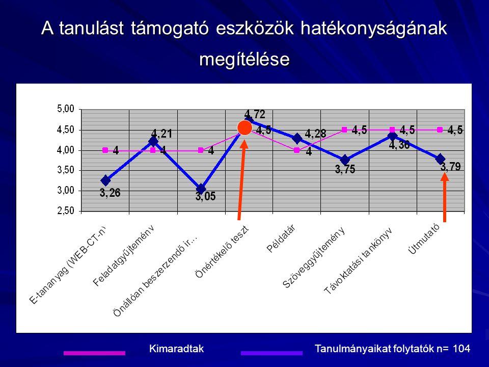 A tanulást támogató eszközök hatékonyságának megítélése KimaradtakTanulmányaikat folytatók n= 104