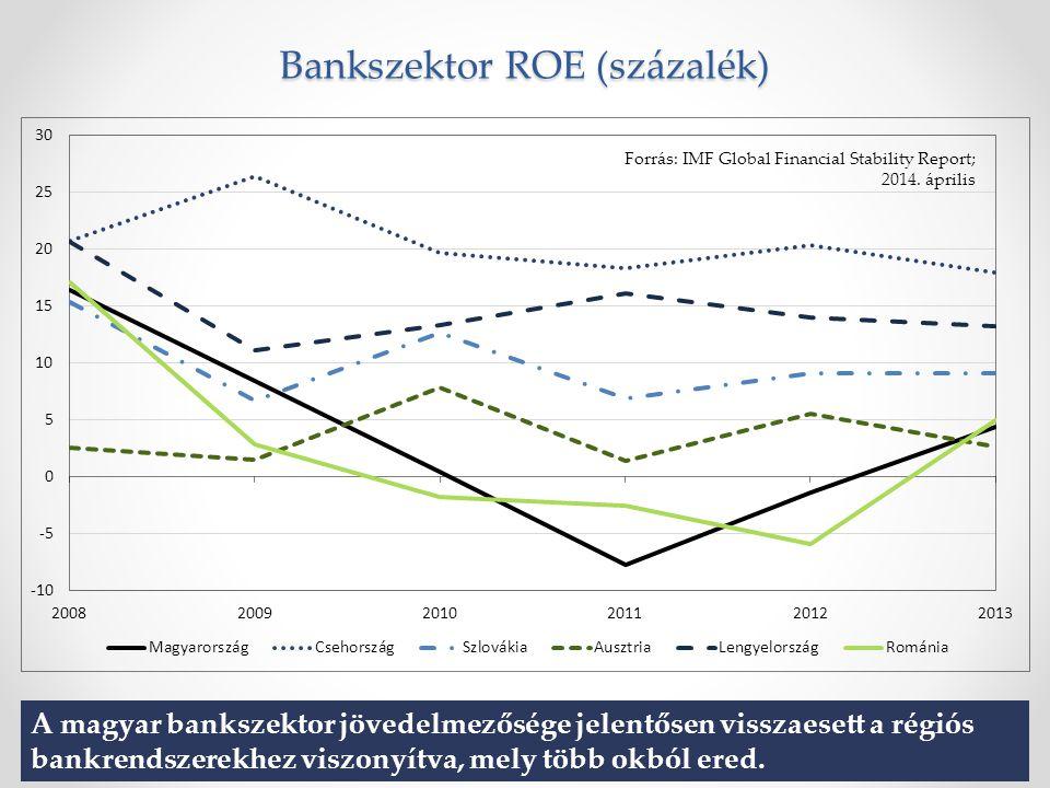 Bankszektor ROE (százalék) A magyar bankszektor jövedelmezősége jelentősen visszaesett a régiós bankrendszerekhez viszonyítva, mely több okból ered.