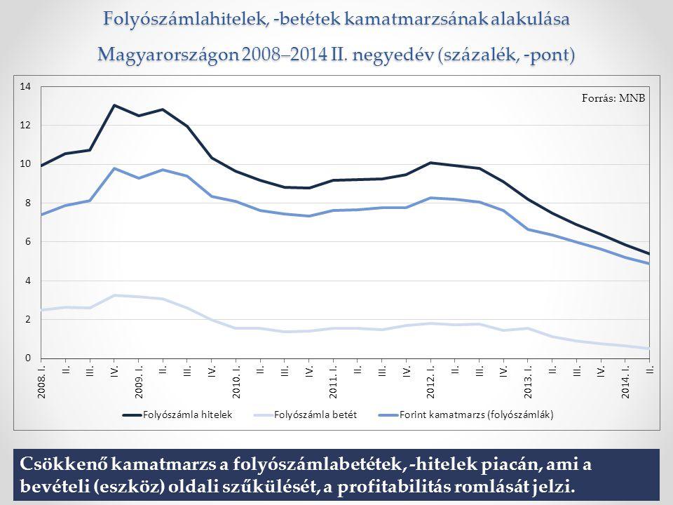 Folyószámlahitelek, -betétek kamatmarzsának alakulása Magyarországon 2008–2014 II.