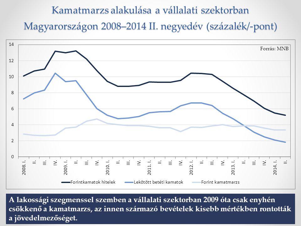Kamatmarzs alakulása a vállalati szektorban Magyarországon 2008–2014 II.