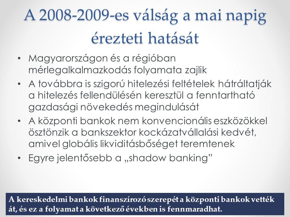 """A 2008-2009-es válság a mai napig érezteti hatását Magyarországon és a régióban mérlegalkalmazkodás folyamata zajlik A továbbra is szigorú hitelezési feltételek hátráltatják a hitelezés fellendülésén keresztül a fenntartható gazdasági növekedés megindulását A központi bankok nem konvencionális eszközökkel ösztönzik a bankszektor kockázatvállalási kedvét, amivel globális likviditásbőséget teremtenek Egyre jelentősebb a """"shadow banking A kereskedelmi bankok finanszírozó szerepét a központi bankok vették át, és ez a folyamat a következő években is fennmaradhat."""