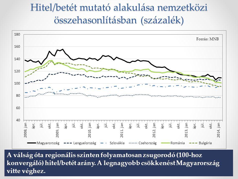 Hitel/betét mutató alakulása nemzetközi összehasonlításban (százalék) Forrás: MNB A válság óta regionális szinten folyamatosan zsugorodó (100-hoz konvergáló) hitel/betét arány.