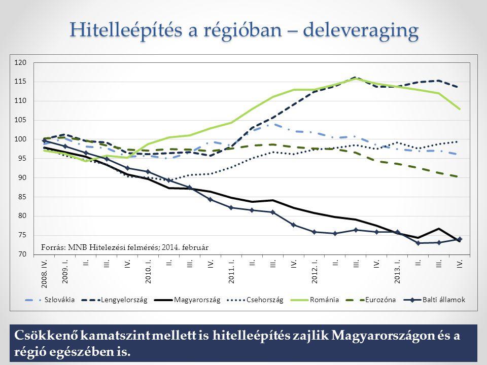 Hitelleépítés a régióban – deleveraging Forrás: MNB Hitelezési felmérés; 2014.