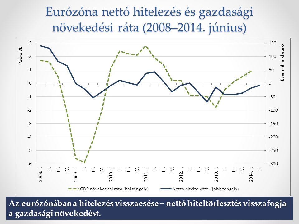 Eurózóna nettó hitelezés és gazdasági növekedési ráta (2008–2014.