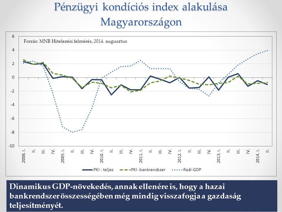 Pénzügyi kondíciós index alakulása Magyarországon Forrás: MNB Hitelezési felmérés, 2014.
