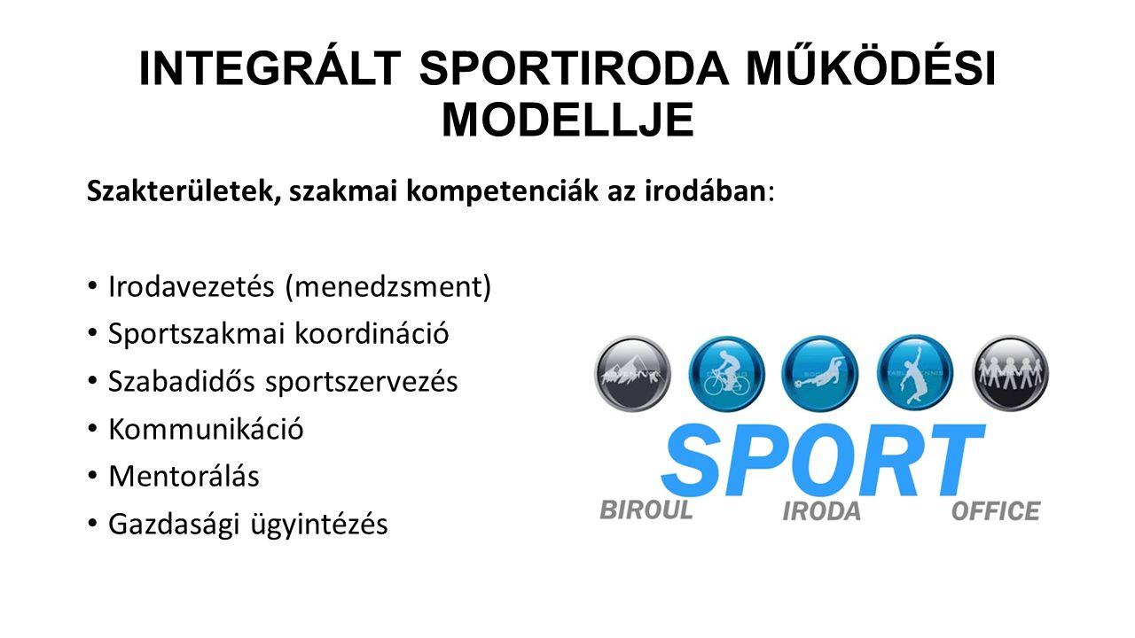 INTEGRÁLT SPORTIRODA MŰKÖDÉSI MODELLJE Szakterületek, szakmai kompetenciák az irodában: Irodavezetés (menedzsment) Sportszakmai koordináció Szabadidős