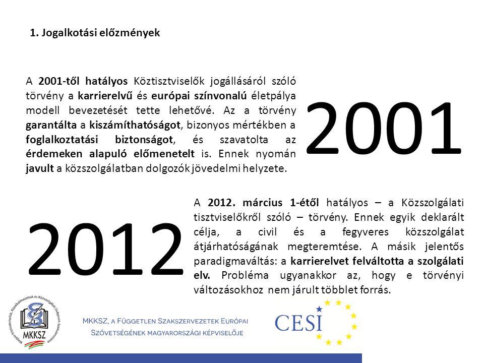 1. Jogalkotási előzmények A 2001-től hatályos Köztisztviselők jogállásáról szóló törvény a karrierelvű és európai színvonalú életpálya modell bevezeté