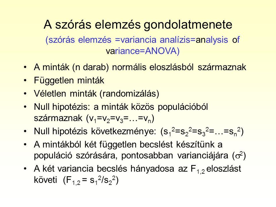 A szórás elemzés gondolatmenete A minták (n darab) normális eloszlásból származnak Független minták Véletlen minták (randomizálás) Null hipotézis: a minták közös populációból származnak (v 1 =v 2 =v 3 =…=v n ) Null hipotézis következménye: (s 1 2 =s 2 2 =s 3 2 =…=s n 2 ) A mintákból két független becslést készítünk a populáció szórására, pontosabban varianciájára (  2 ) A két variancia becslés hányadosa az F 1,2 eloszlást követi (F 1,2 = s 1 2 /s 2 2 ) (szórás elemzés =variancia analízis=analysis of variance=ANOVA)