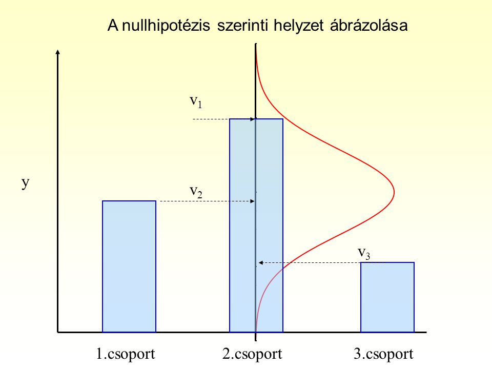 v1v1 v2v2 v3v3 y 1.csoport2.csoport3.csoport A nullhipotézis szerinti helyzet ábrázolása
