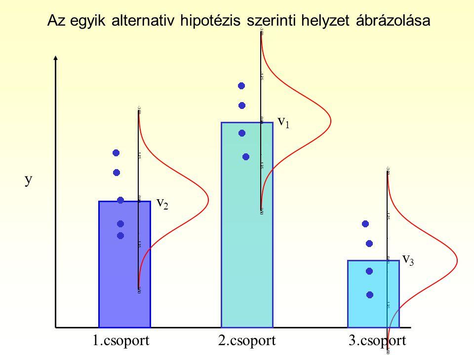 -3.50 -1.75 0.00 1.75 3.50 -3.50 -1.75 0.00 1.75 3.50 -3.50 -1.75 0.00 1.75 3.50 1.csoport2.csoport3.csoport y v1v1 v2v2 v3v3 Az egyik alternativ hipotézis szerinti helyzet ábrázolása