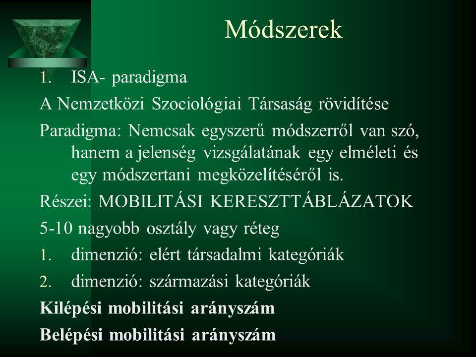 Módszerek 1. ISA- paradigma A Nemzetközi Szociológiai Társaság rövidítése Paradigma: Nemcsak egyszerű módszerről van szó, hanem a jelenség vizsgálatán