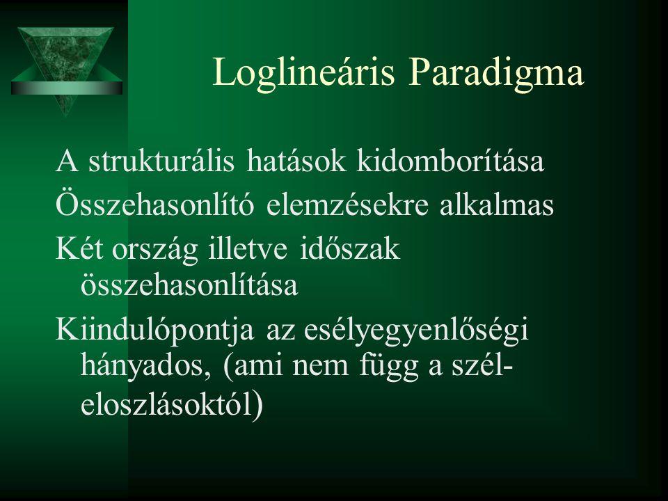 Loglineáris Paradigma A strukturális hatások kidomborítása Összehasonlító elemzésekre alkalmas Két ország illetve időszak összehasonlítása Kiindulópontja az esélyegyenlőségi hányados, (ami nem függ a szél- eloszlásoktól )