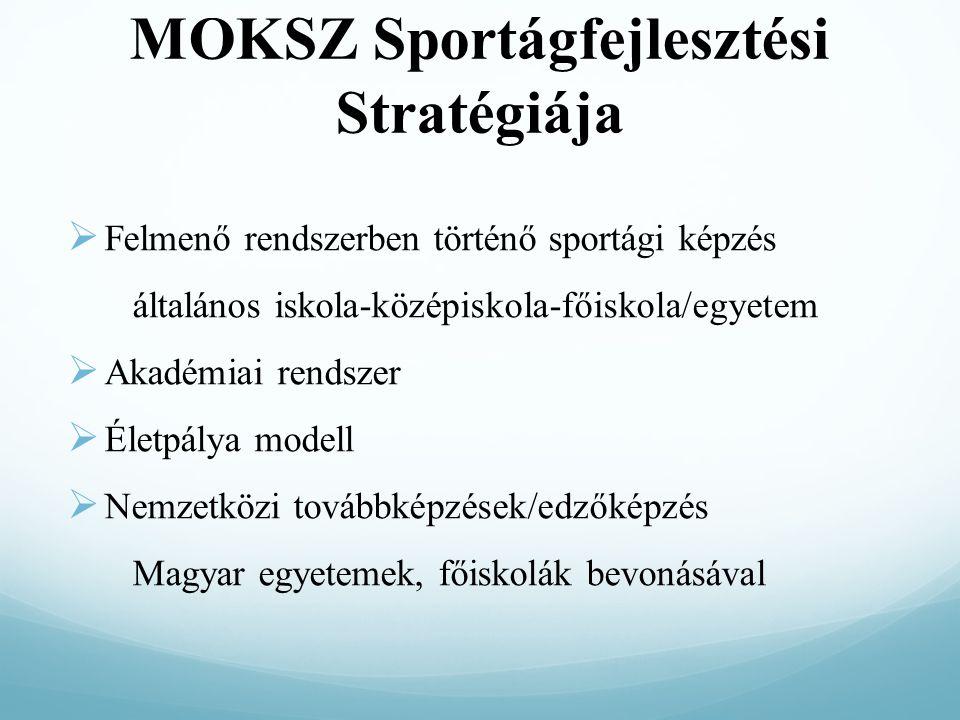 MOKSZ Sportágfejlesztési Stratégiája  Felmenő rendszerben történő sportági képzés általános iskola-középiskola-főiskola/egyetem  Akadémiai rendszer  Életpálya modell  Nemzetközi továbbképzések/edzőképzés Magyar egyetemek, főiskolák bevonásával
