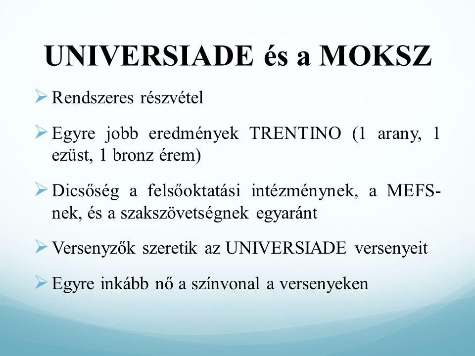 UNIVERSIADE és a MOKSZ  Rendszeres részvétel  Egyre jobb eredmények TRENTINO (1 arany, 1 ezüst, 1 bronz érem)  Dicsőség a felsőoktatási intézménynek, a MEFS- nek, és a szakszövetségnek egyaránt  Versenyzők szeretik az UNIVERSIADE versenyeit  Egyre inkább nő a színvonal a versenyeken