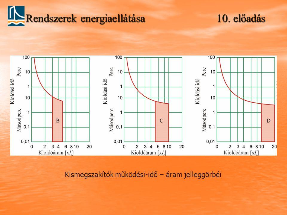 Rendszerek energiaellátása 10. előadás Kismegszakítók működési-idő – áram jelleggörbéi