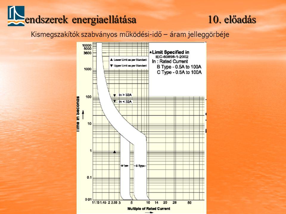 Rendszerek energiaellátása 10. előadás Kismegszakítók szabványos működési-idő – áram jelleggörbéje