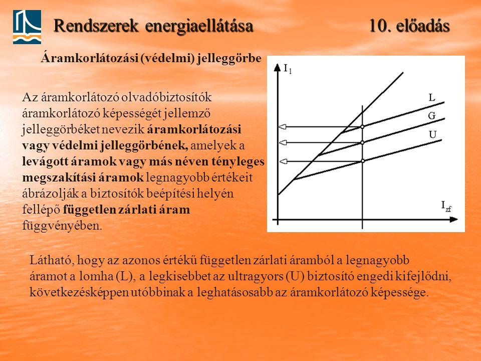Rendszerek energiaellátása 10. előadás Az áramkorlátozó olvadóbiztosítók áramkorlátozó képességét jellemző jelleggörbéket nevezik áramkorlátozási vagy