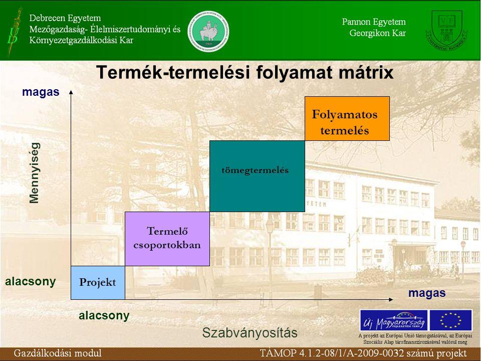 Termék-termelési folyamat mátrix Projekt Termelő csoportokban tömegtermelés Folyamatos termelés Szabványosítás magas alacsony Mennyiség