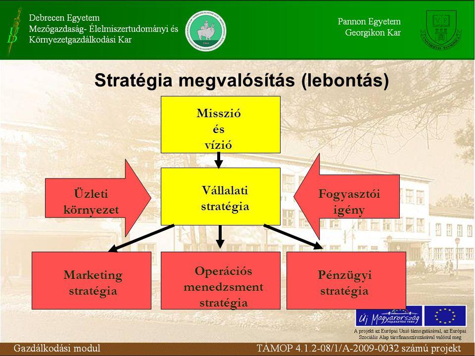 Stratégia megvalósítás (lebontás) Misszió és vízió Vállalati stratégia Marketing stratégia Operációs menedzsment stratégia Pénzügyi stratégia Üzleti környezet Fogyasztói igény