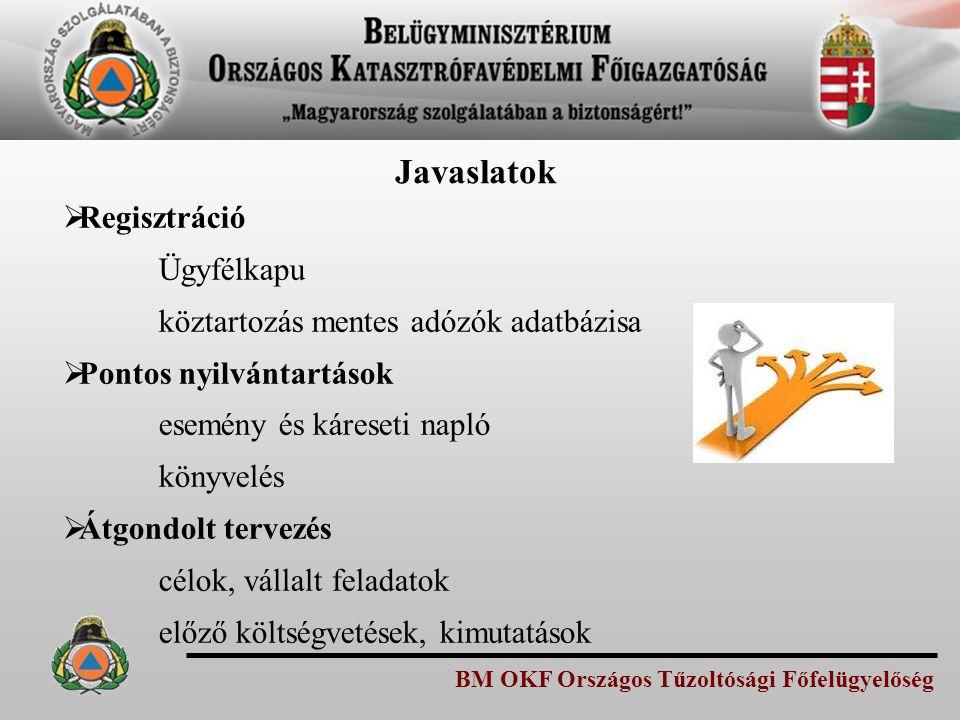 BM OKF Országos Tűzoltósági Főfelügyelőség Javaslatok  Regisztráció Ügyfélkapu köztartozás mentes adózók adatbázisa  Pontos nyilvántartások esemény