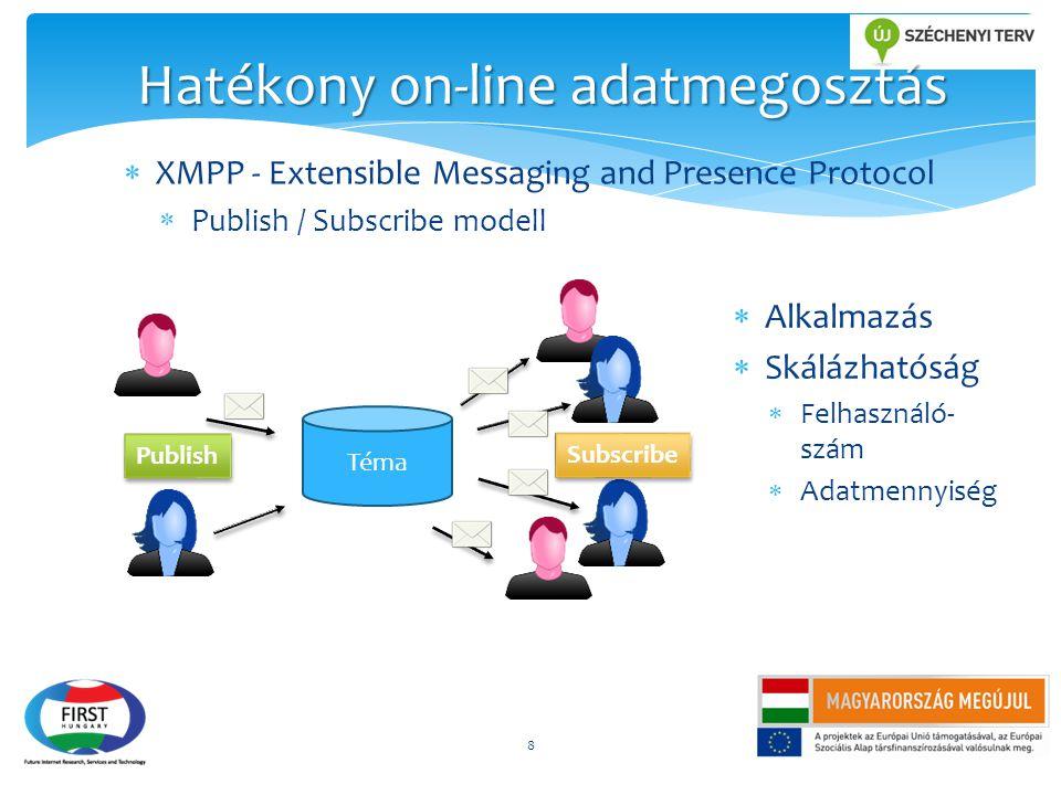  XMPP - Extensible Messaging and Presence Protocol  Publish / Subscribe modell 8 Hatékony on-line adatmegosztás Téma Publish Subscribe  Alkalmazás