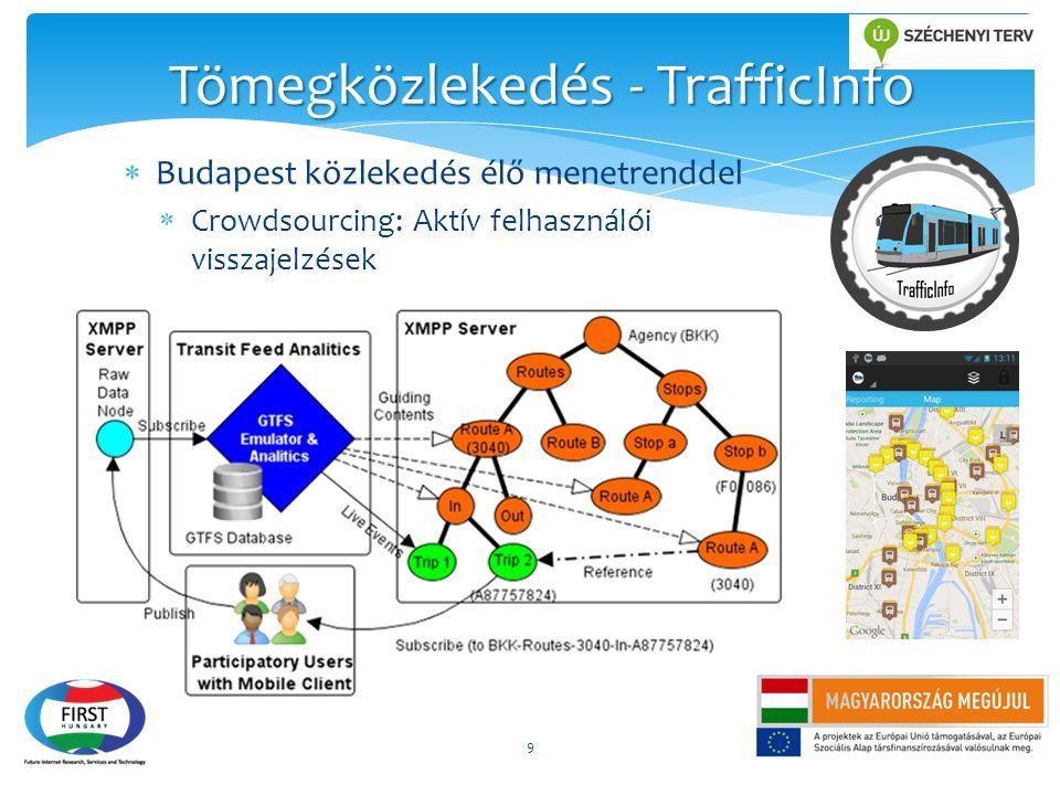  Budapest közlekedés élő menetrenddel  Crowdsourcing: Aktív felhasználói visszajelzések 9 Tömegközlekedés - TrafficInfo