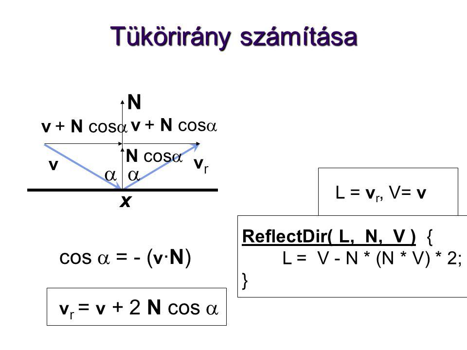 Tükörirány számítása v r = v + 2 N cos  vrvr v v + N cos   N N cos  L = v r, V= v ReflectDir( L, N, V ) { L = V - N * (N * V) * 2; } cos  = - ( v ·N) x