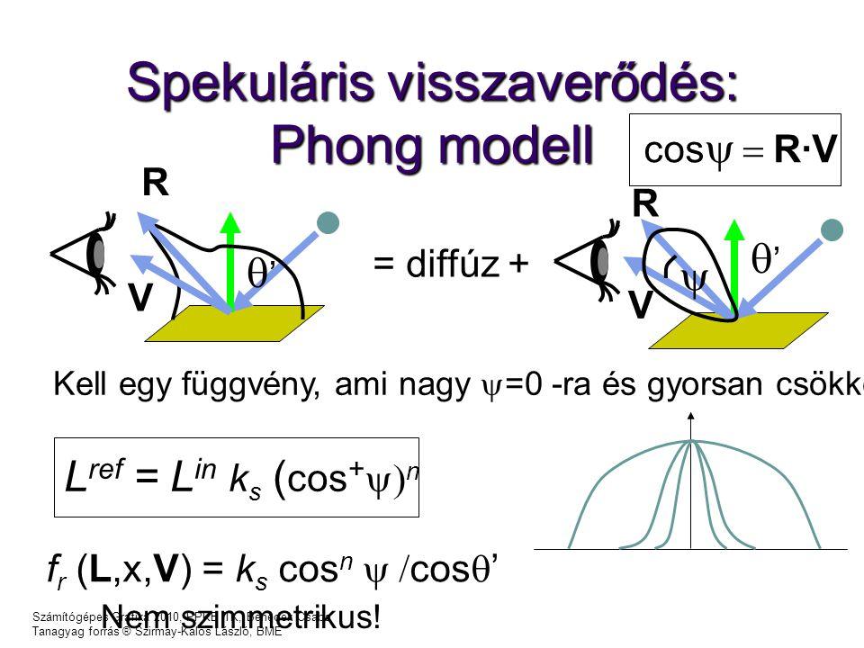 Számítógépes Grafika 2010, PPKE ITK, Benedek Csaba Tanagyag forrás ® Szirmay-Kalos László, BME Spekuláris visszaverődés: Phong modell '' '' V R = diffúz +  Kell egy függvény, ami nagy  =0 -ra és gyorsan csökken L ref = L in k s ( cos +  n f r (L,x,V) = k s cos n  cos  ' Nem szimmetrikus.