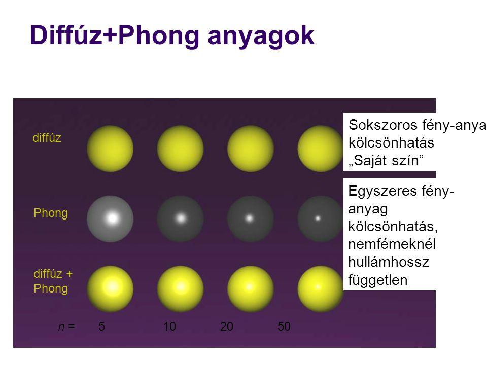 """Diffúz+Phong anyagok 5 10 20 50n = diffúz Phong diffúz + Phong Egyszeres fény- anyag kölcsönhatás, nemfémeknél hullámhossz független Sokszoros fény-anyag kölcsönhatás """"Saját szín"""