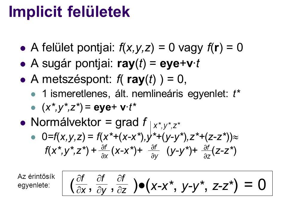 (,, )  ( x-x*, y-y*, z-z* ) = 0 Implicit felületek A felület pontjai: f(x,y,z) = 0 vagy f(r) = 0 A sugár pontjai: ray(t) = eye+v·t A metszéspont: f( ray(t) ) = 0, 1 ismeretlenes, ált.