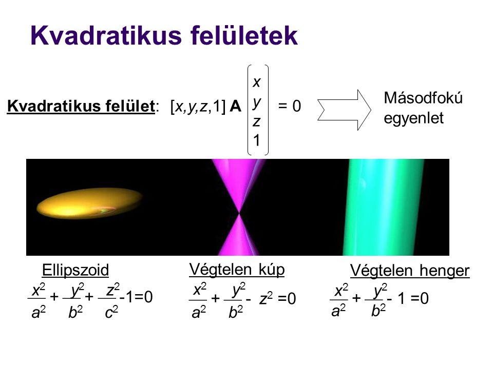  +  +  -1=0 Kvadratikus felületek xyz1xyz1 [x,y,z,1] A = 0Kvadratikus felület: Másodfokú egyenlet Ellipszoid x 2 y 2 z 2 a 2 b 2 c 2  +  - z 2 =0 Végtelen kúp x 2 y 2 a 2 b 2 Végtelen henger x 2 y 2 a 2 b 2  +  - 1 =0