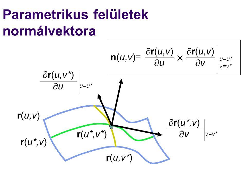 Parametrikus felületek normálvektora r(u,v) r(u*,v) r(u,v*) r(u*,v*)  r(u*,v)  v v=v*  r(u,v*)  u u=u* n(u,v)=  r(u,v)  u  r(u,v)  v  u=u* v=v*