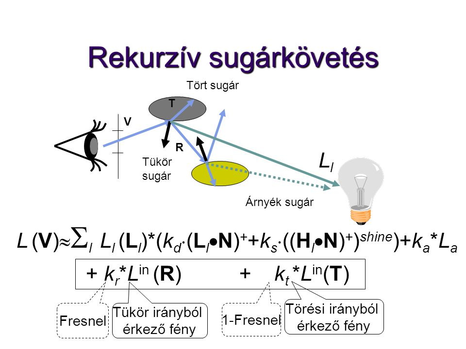 Rekurzív sugárkövetés LlLl Árnyék sugár Tükör sugár Tört sugár L (V)   l  L l (L l )*(k d  (L l  N) + +k s  ((H l  N) + ) shine )+k a *L a + k r *L in (R) + k t *L in (T) Tükör irányból érkező fény Törési irányból érkező fény R T Fresnel 1-Fresnel V