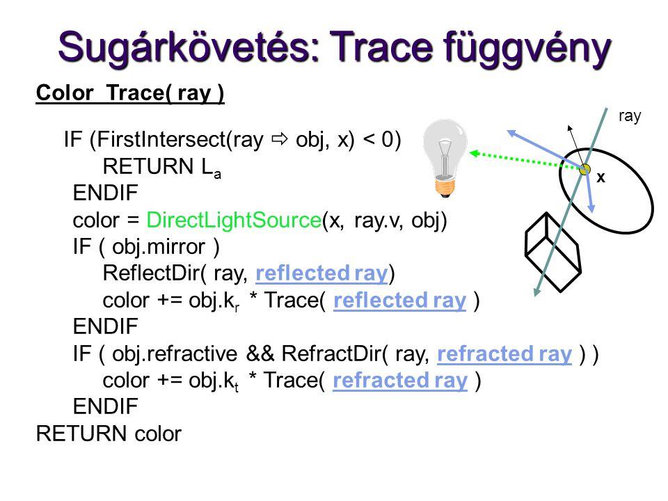 Sugárkövetés: Trace függvény Color Trace( ray ) IF (FirstIntersect(ray  obj, x) < 0) RETURN L a ENDIF color = DirectLightSource(x, ray.v, obj) IF ( obj.mirror ) ReflectDir( ray, reflected ray) color += obj.k r * Trace( reflected ray ) ENDIF IF ( obj.refractive && RefractDir( ray, refracted ray ) ) color += obj.k t * Trace( refracted ray ) ENDIF RETURN color ray x