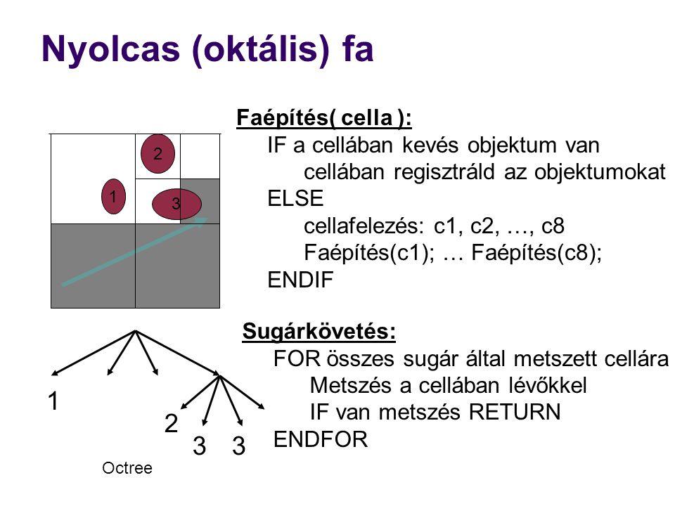 Sugárkövetés: FOR összes sugár által metszett cellára Metszés a cellában lévőkkel IF van metszés RETURN ENDFOR Nyolcas (oktális) fa Faépítés( cella ): IF a cellában kevés objektum van cellában regisztráld az objektumokat ELSE cellafelezés: c1, c2, …, c8 Faépítés(c1); … Faépítés(c8); ENDIF 2 1 3 Octree 1 2 33
