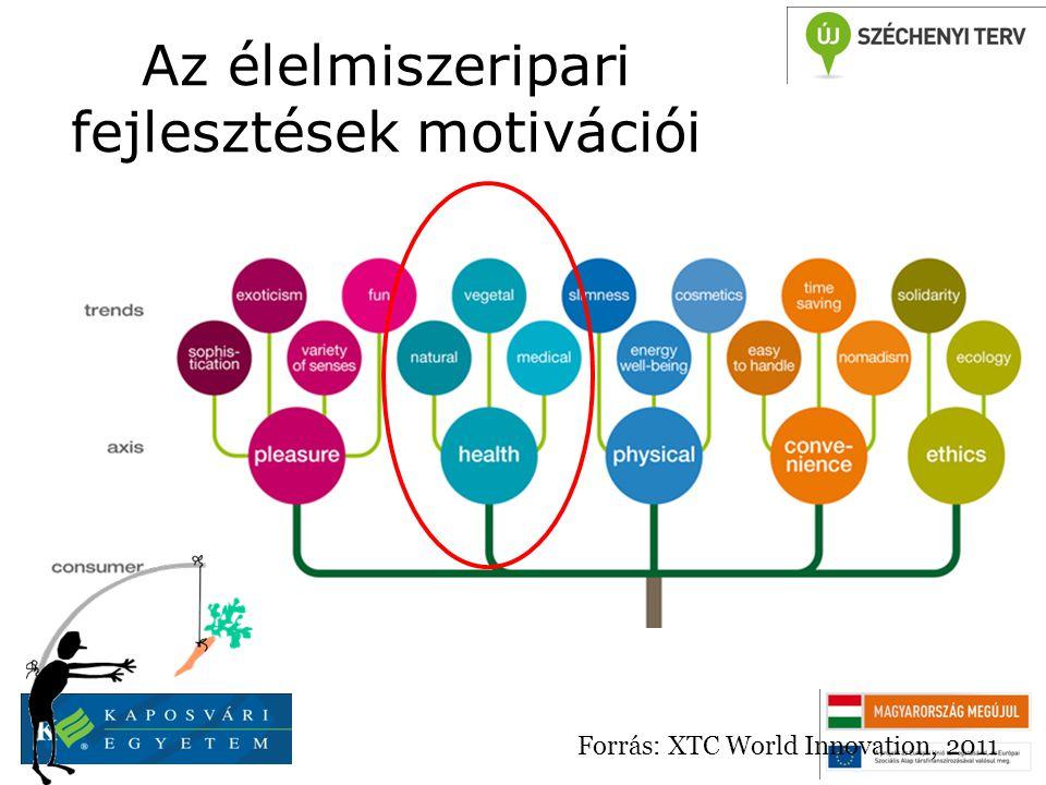 Az élelmiszer-innováció mozgatórugóinak átalakulása Forrás: XTC World Innovation, 2011