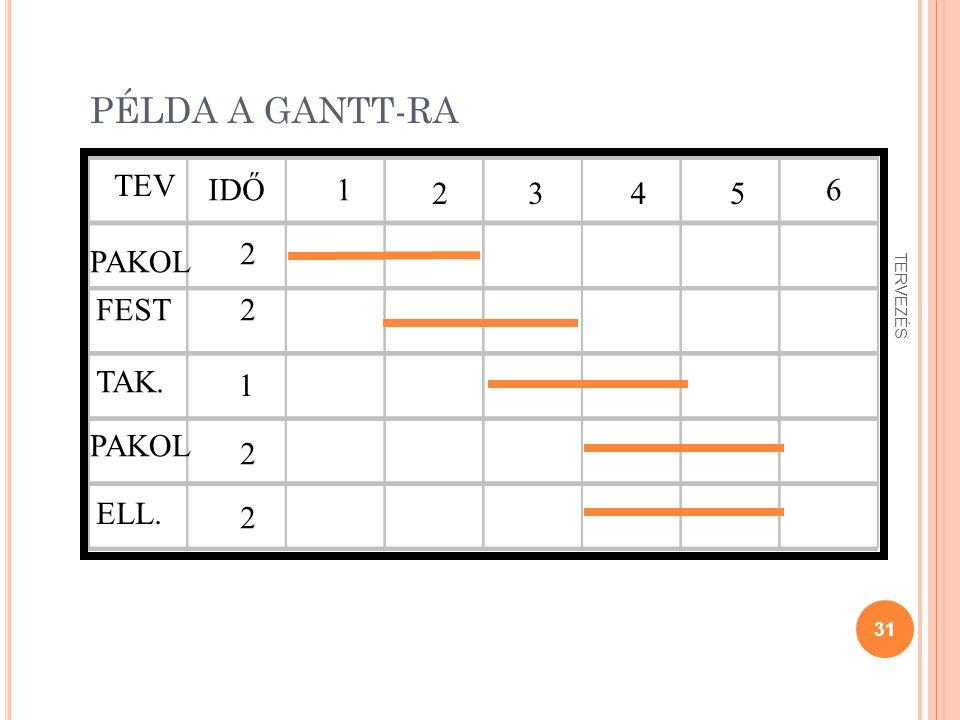 PÉLDA A GANTT-RA 31 TERVEZÉS TEV IDŐ1 2345 6 PAKOL FEST TAK. PAKOL ELL. 2 2 1 2 2