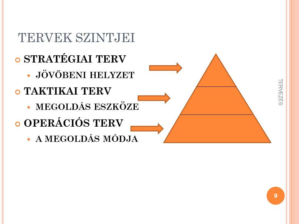 A TERVEZÉS ESZKÖZEI SWOT elemzés PEST elemzés Hálós elemzés BCG mátrix Időtervezés – GANTT diagram Időelemzés 20 TERVEZÉS