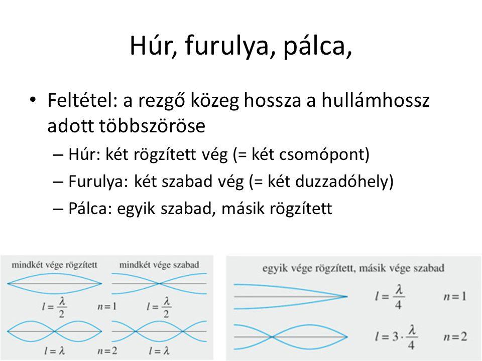 Húr, furulya, pálca, Feltétel: a rezgő közeg hossza a hullámhossz adott többszöröse – Húr: két rögzített vég (= két csomópont) – Furulya: két szabad v