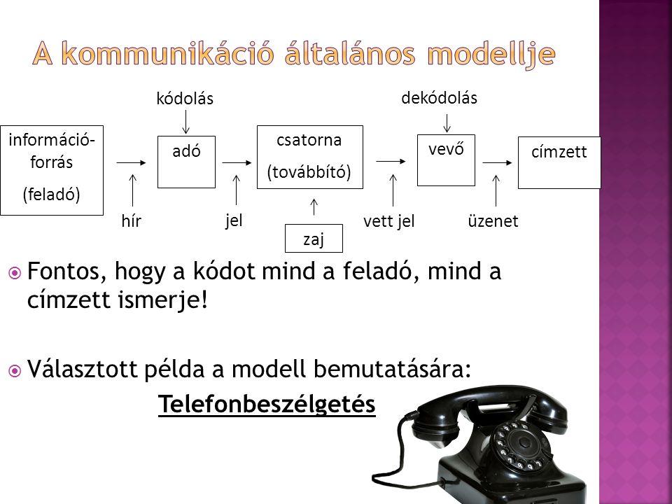  Fontos, hogy a kódot mind a feladó, mind a címzett ismerje!  Választott példa a modell bemutatására: Telefonbeszélgetés címzett csatorna (továbbító