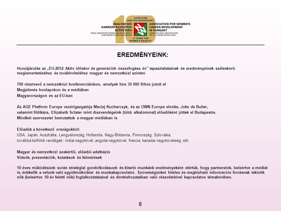 """6 EREDMÉNYEINK: Hozzájárulás az """"EU-2012 Aktív időskor és generációk összefogása év tapasztalatainak és eredményeinek széleskörű megismertetéséhez és továbbviteléhez magyar és nemzetközi szinten 700 résztvevő a nemzetközi konferenciáinkon, amelyek híre 30 000 főhöz jutott el Megjelenés honlapokon és a médiában Magyarországon és az EU-ban Az AGE Platform Europe vezérigazgatója Maciej Kucharczyk, és az OWN Europe elnöke, Joke de Ruiter, valamint főtitkára, Elizabeth Sclater mint díszvendégeink (több alkalommal) előadóként jöttek el Budapestre."""
