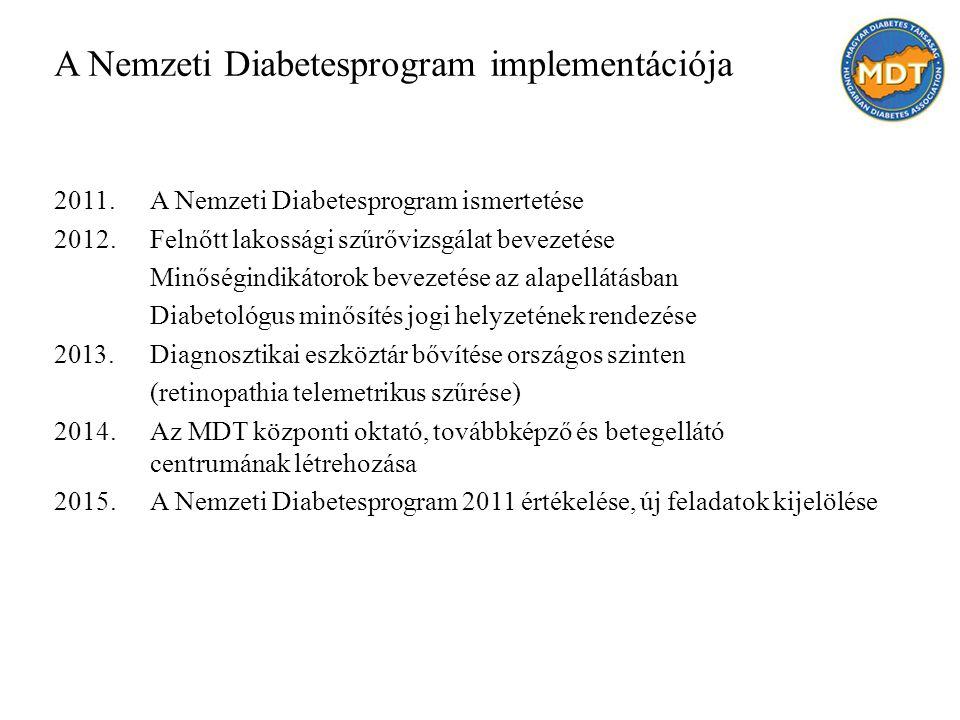 A Nemzeti Diabetesprogram implementációja 2011.A Nemzeti Diabetesprogram ismertetése 2012.Felnőtt lakossági szűrővizsgálat bevezetése Minőségindikátorok bevezetése az alapellátásban Diabetológus minősítés jogi helyzetének rendezése 2013.