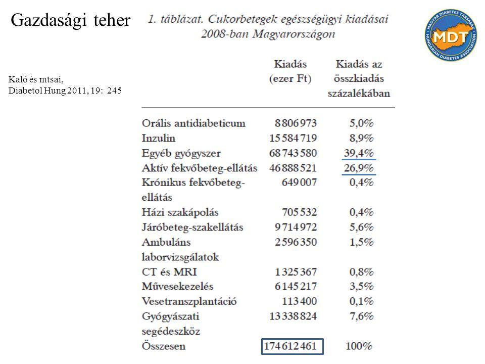 Kaló és mtsai, Diabetol Hung 2011, 19: 245 Gazdasági teher