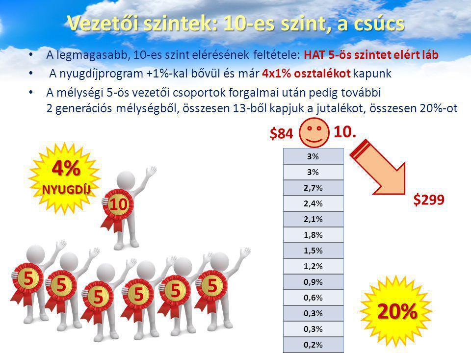 Vezetői szintek: 10-es szint, a csúcs A legmagasabb, 10-es szint elérésének feltétele: HAT 5-ös szintet elért láb A nyugdíjprogram +1%-kal bővül és má